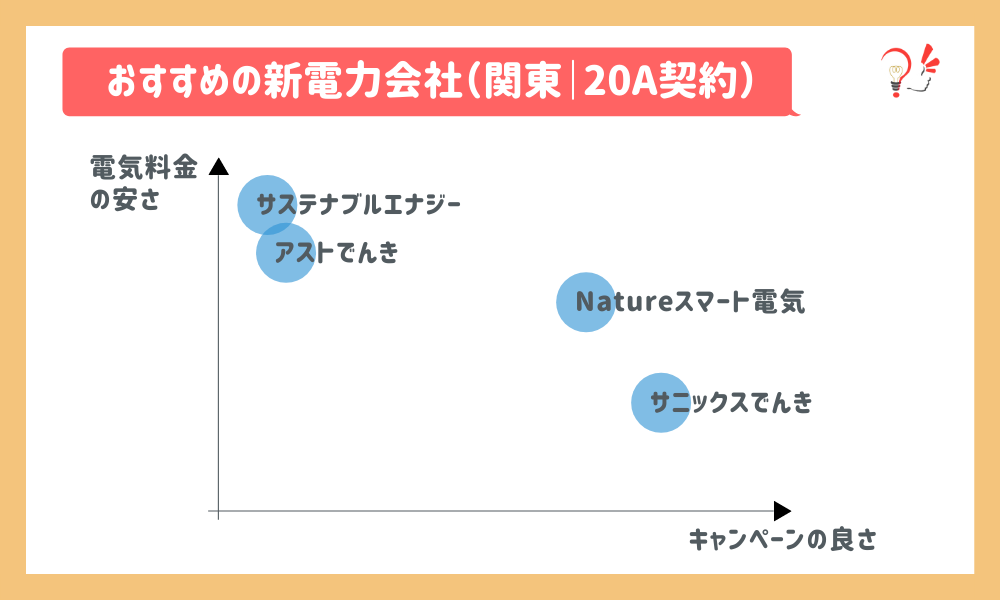 おすすめの新電力会社(関東|20A)