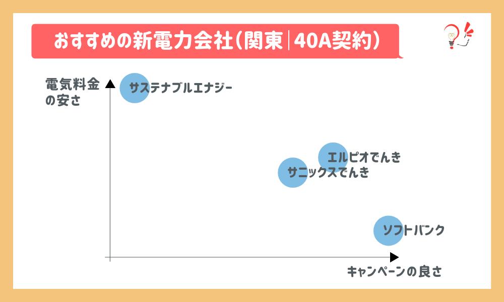 おすすめの新電力会社(関東 40A)