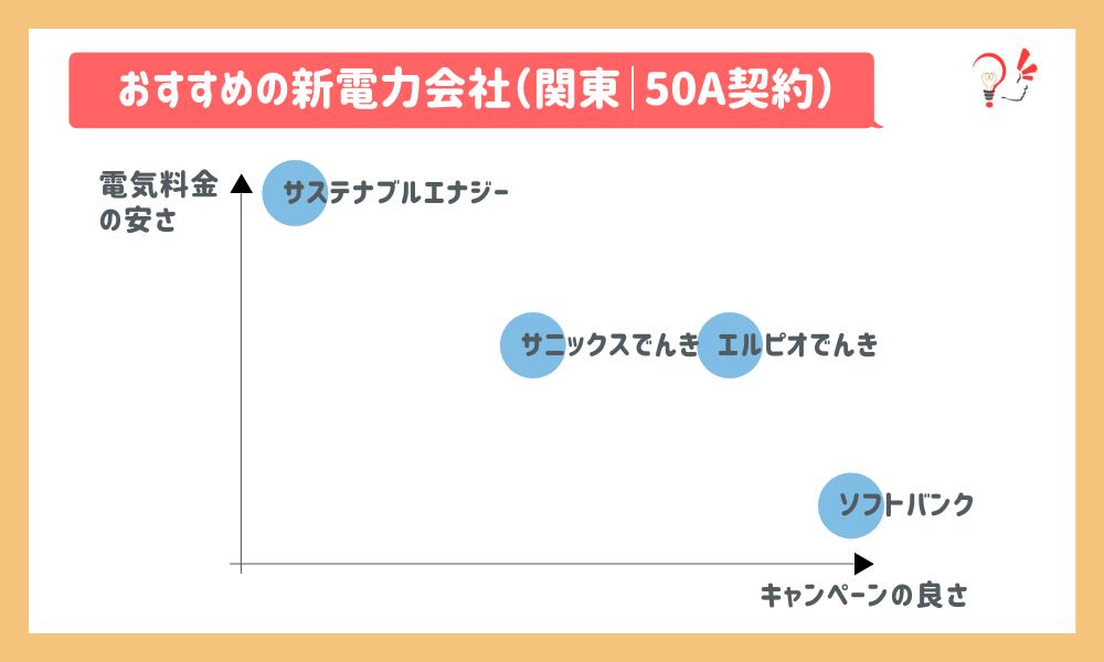 おすすめの新電力会社(関東 50A)