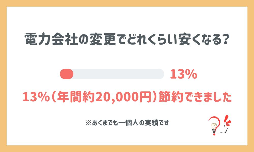 電力会社の変更で2万円の節約になる