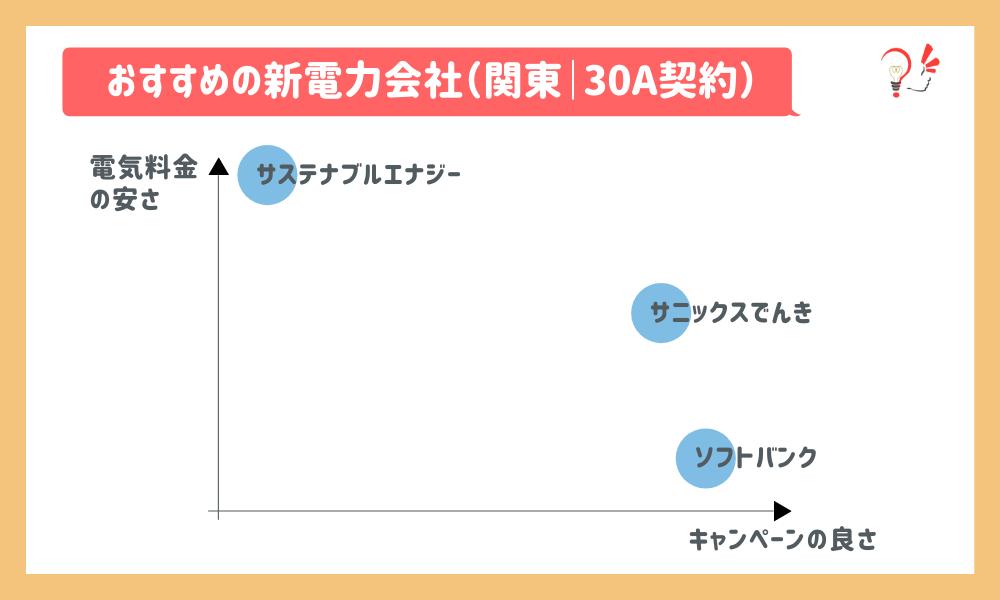 おすすめの新電力会社(関東 30A)