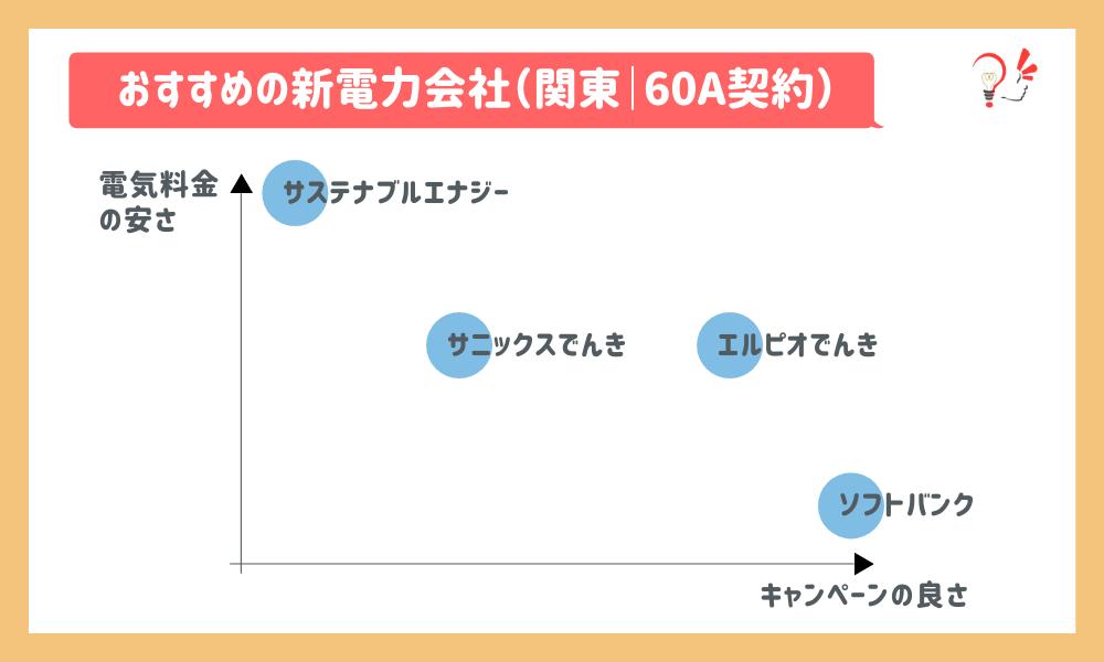 おすすめの新電力会社(関東|60A)