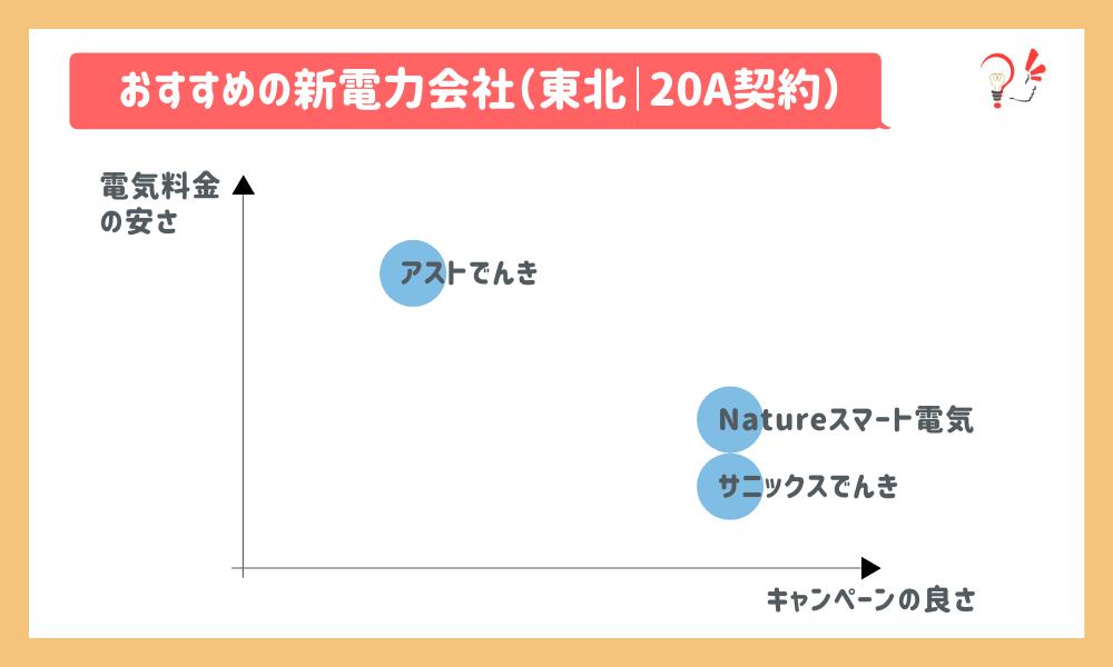 おすすめの新電力会社(東北|20A)