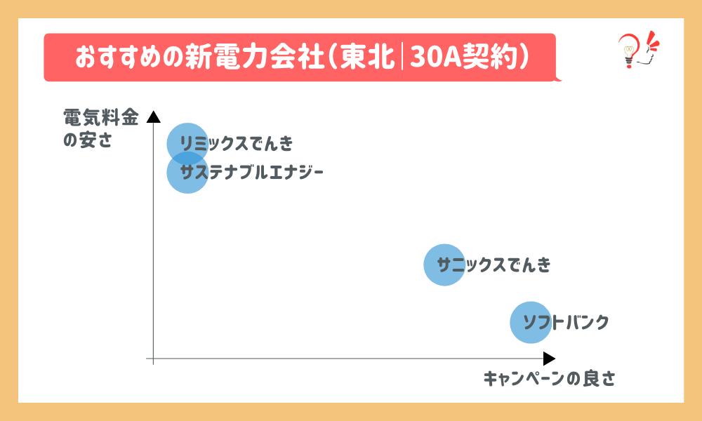 おすすめの新電力会社(東北 30A)