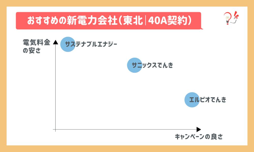 おすすめの新電力会社(東北 40A)
