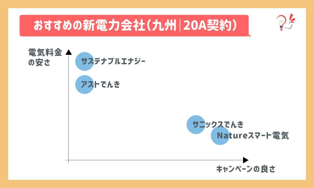 おすすめの新電力会社(九州|20A)