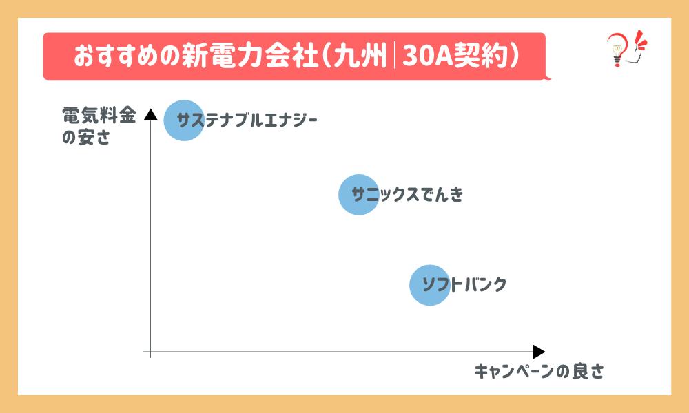 おすすめの新電力会社(九州|30A)