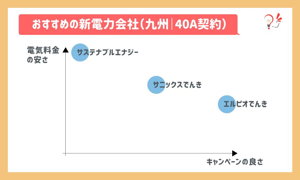 おすすめの新電力会社(九州 40A)