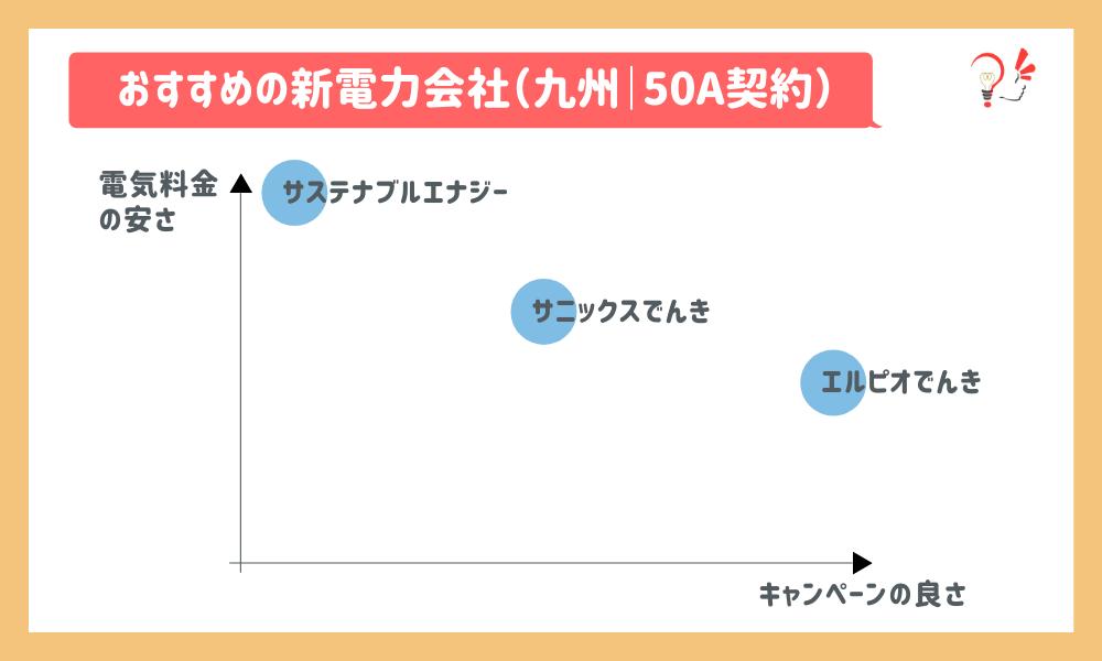 おすすめの新電力会社(九州|50A)
