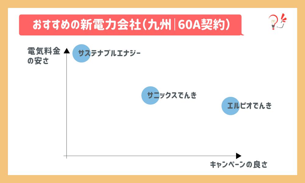 おすすめの新電力会社(九州 60A)