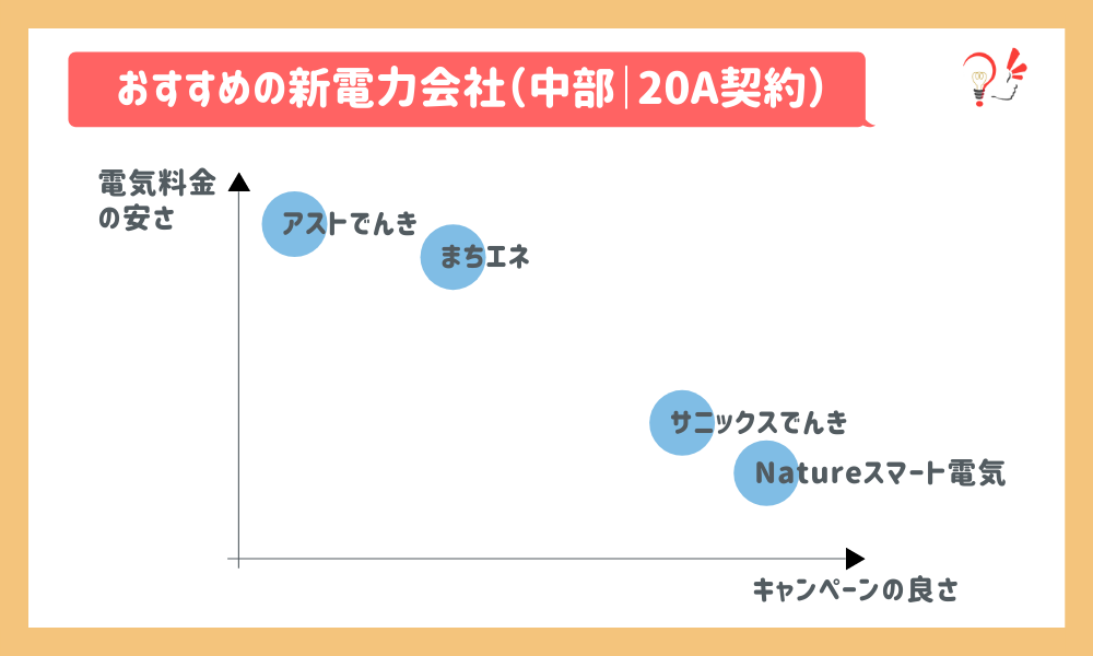 おすすめの新電力会社(中部 20A)