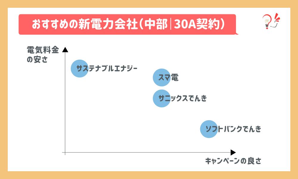 おすすめの新電力会社(中部 30A)