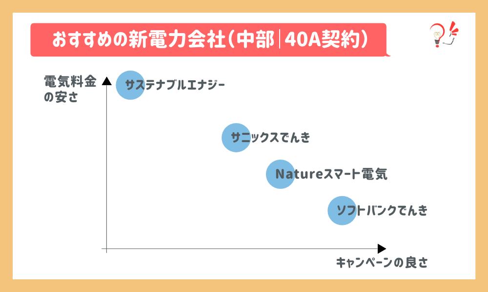 おすすめの新電力会社(中部|40A)