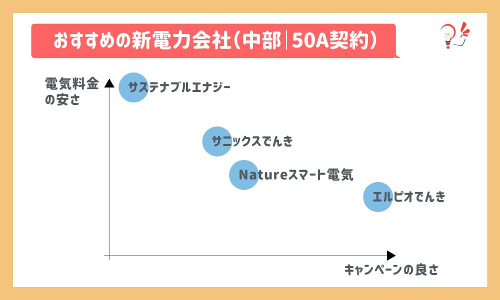 おすすめの新電力会社(中部|50A)